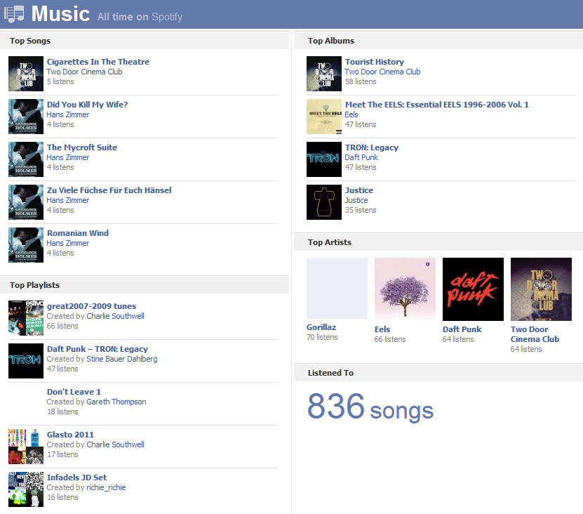 facebook music top songs