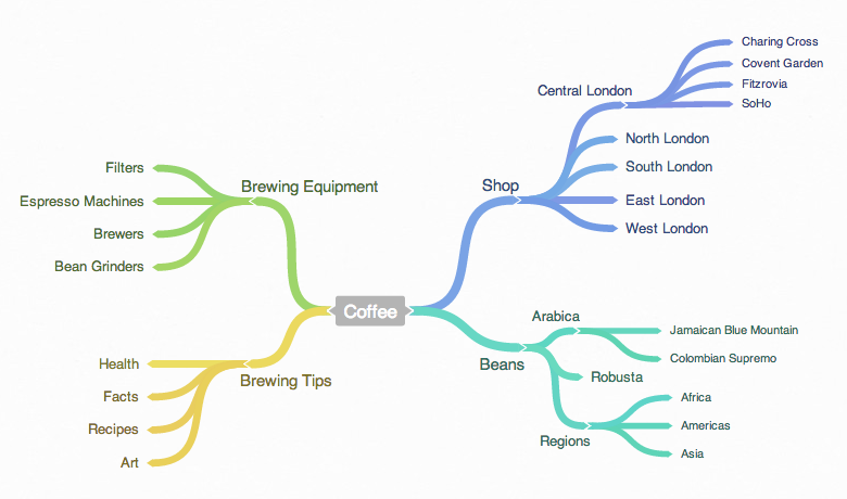coffee topic mindmap
